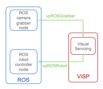 Index of /roswiki/attachments/visp_ros